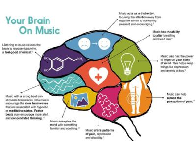 Los efectos de la música en el cerebro